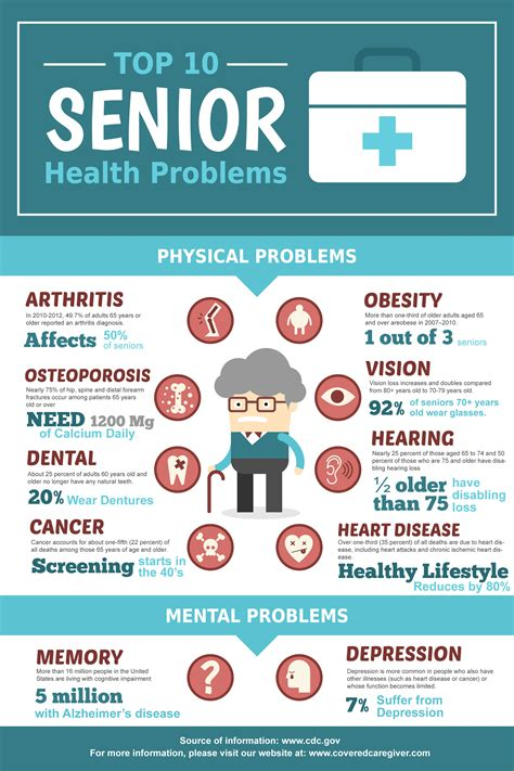 aging 10 problems solutions picture 7