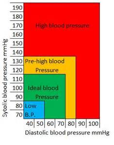 how high should blood pressure be before you picture 3