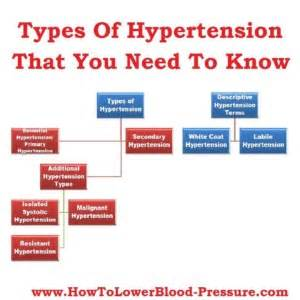 Types of high blood pressure picture 3
