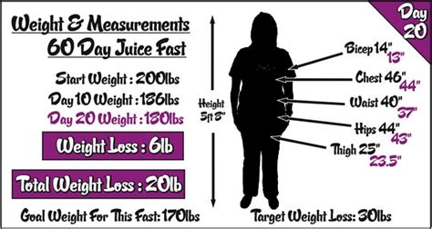 weight loss juicing fasts picture 2