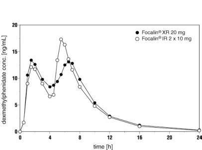adderall bioavailability picture 17
