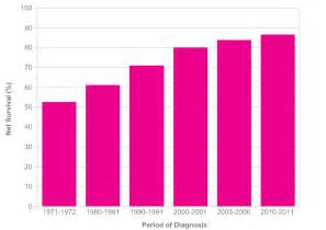 breast cancer success rates uk picture 2