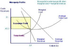 total revenue curve under monopoly picture 5