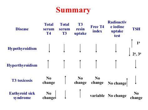 elevated thyroid levels picture 1