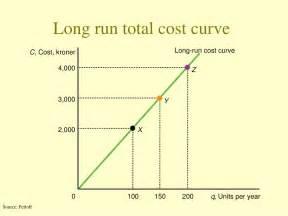 total cost curve tutor2u picture 9