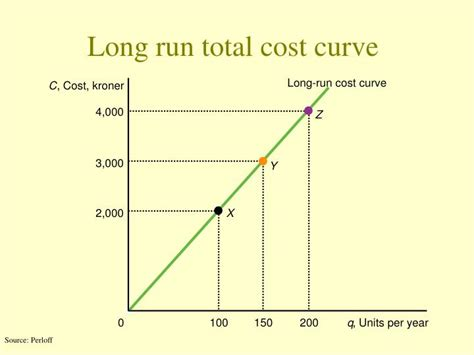 total cost curve wikipedia picture 2