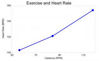 as you exercise the heart rate increases supplying picture 5