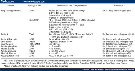 criteria for liver transplant in s picture 6