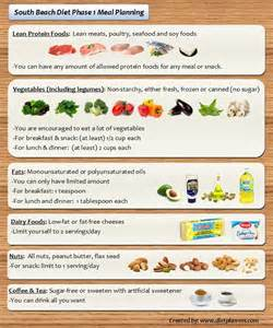 south beach diet food plan picture 1