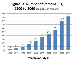 united state census department report on aging picture 17