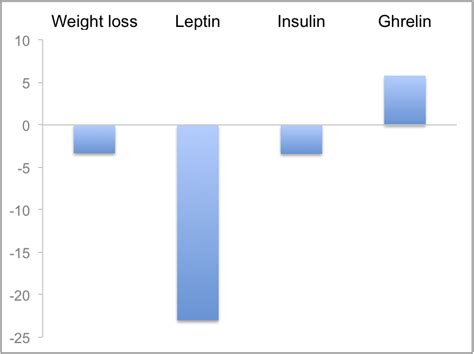 study of leptin in south india picture 11