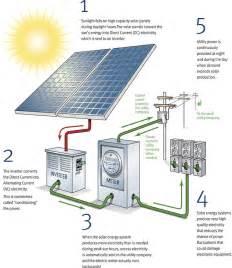 affiliate program solar panels picture 5