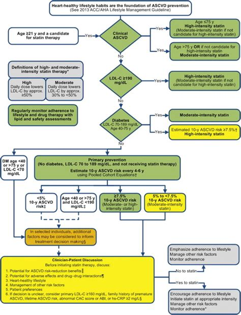 2013 cholesterol guidelines picture 7