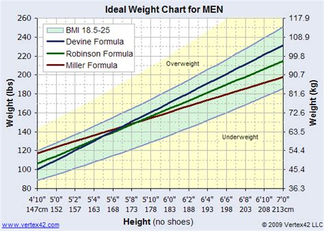 weight loss tables for men picture 11
