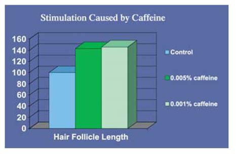 caffeine blood circulation picture 2