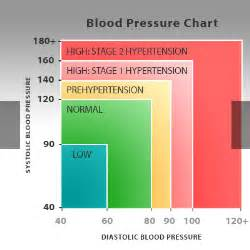 Dizziness and low blood pressure picture 9