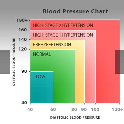 what is the new blood pressure ranges 2014 picture 4