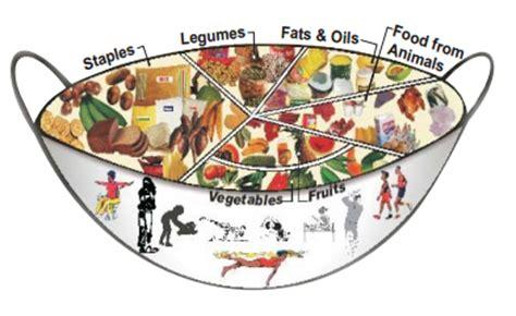 dieticians diet picture 6