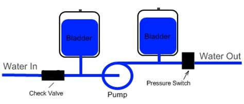 well to bladder tank diagram picture 9