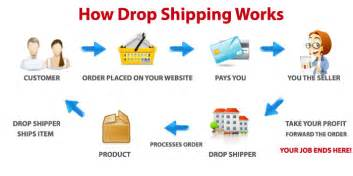 starting online dropshipping business picture 2