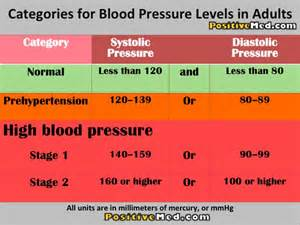 Blood pressure normal levels picture 1