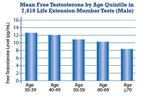 testosterone levels chart by age picture 2