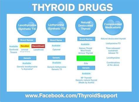 different thyroid medications picture 1