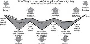 carb cycling picture 11