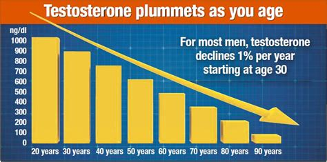 testosterone levels by age mayo clinic picture 5