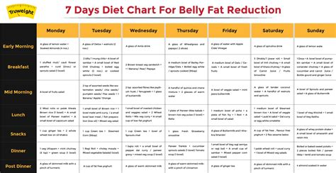 diet charts picture 11