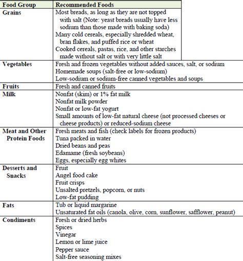 congestive heart failure diet picture 14