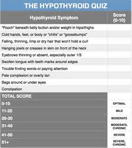 thyroid test score of 2014 picture 11