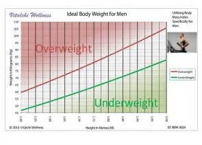weight loss tables for men picture 10