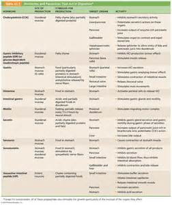 gastrointestinal hormones picture 6
