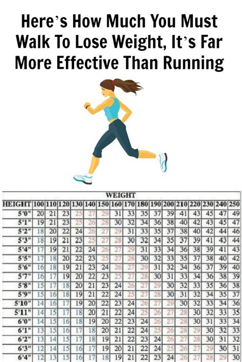 walking vs running in weight loss picture 2