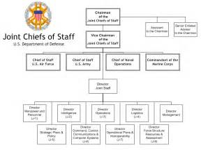 joint chiefs of staff picture 1