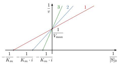 vmax graph picture 10
