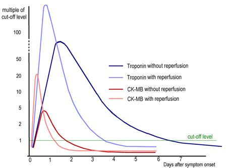 blood testing ck total hypothyroid picture 6