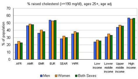 high cholesterol prevalence qatar picture 5