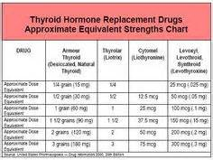 armour thyroid thyroid problems picture 7