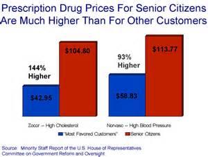 cost of prescription drugs picture 3