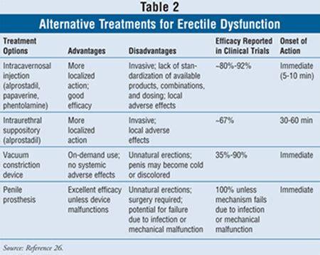 pharmokinetics erectile dysfunction medication picture 6