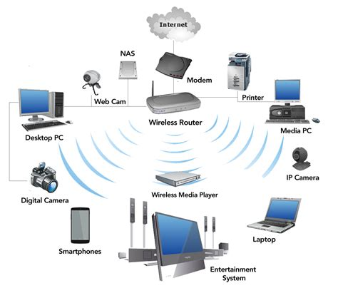 wireless network in my home small business is picture 4