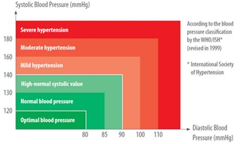 blood pressure diastolic systolic difference normal abnormal picture 6