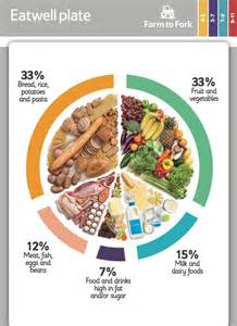 balanced nutritional diet picture 19
