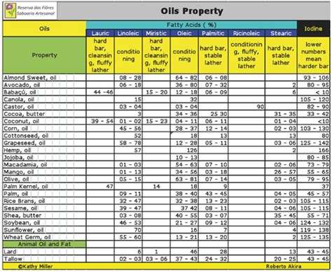 how increase land by sonda oil picture 3