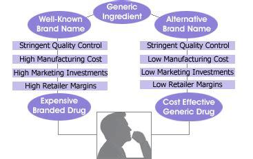 publix generic drug list picture 10