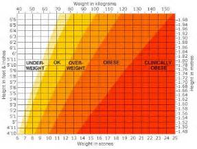 losing weight normal bmi recommendation picture 17