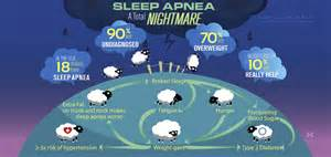 sleep anpea picture 2
