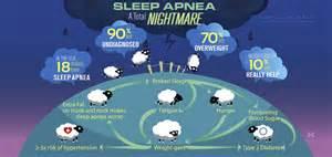 sleep apenea picture 5